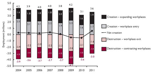 Gross job creation and loss from 2004 to 2011